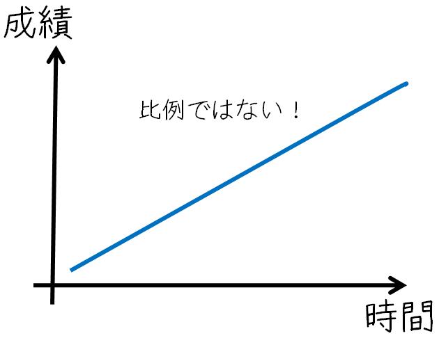 時間と成績1.png